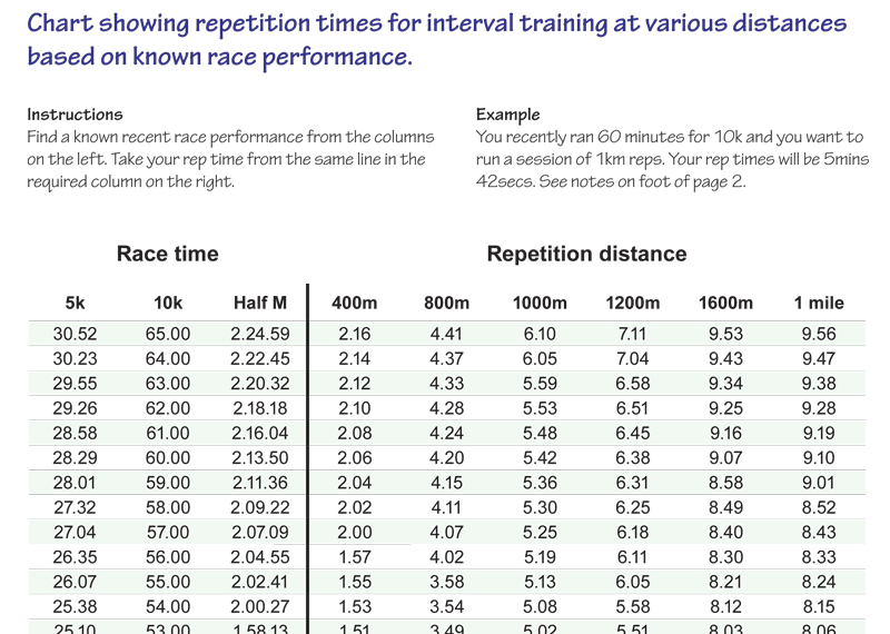 Running Training Plan Interval Training Rep Times From Predicted